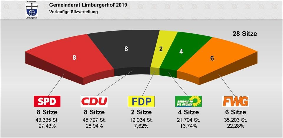 Wahlergebnis Gemeinderatswahl 2019